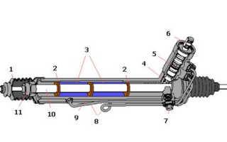 Ремонт рулевых реек в спб